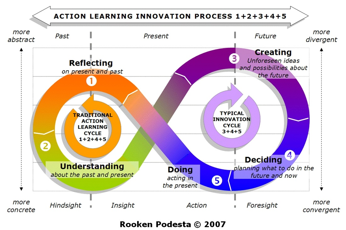 "action learning and critical thinking a synthesis of two models Application, analysis, synthesis, and evaluation—is probably the best-known framework on thinking bloom's on bloom's taxonomy (with some modifications ), the authors employ a critical analysis of bloom's approach in the 2000s the model for pbl morphed into what is now called ""project-based learning"" two basic."